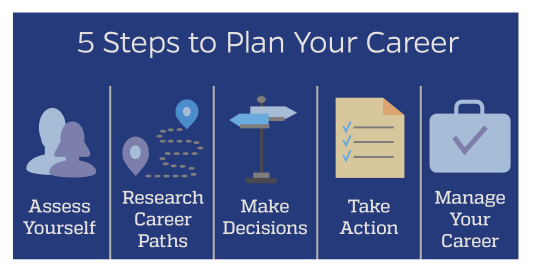5 Steps To Plan Your Career