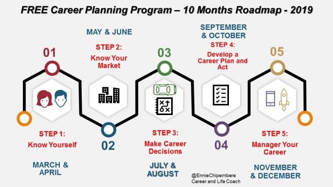 FREE Career Planning Program 10 Months Roadmap 2019