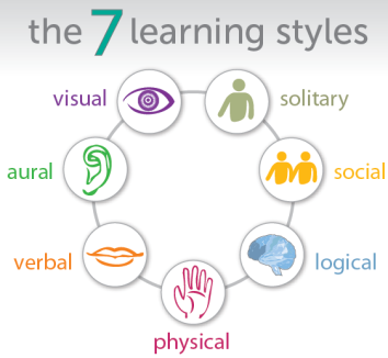 multiple-learning-styles-colorful-infographic