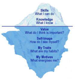 Career iceberg