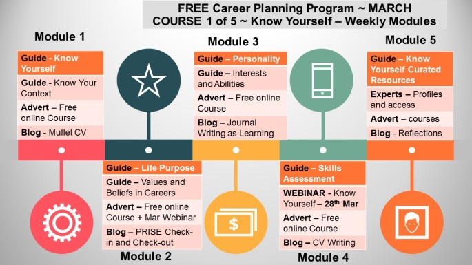 Career Planning Program - COURSE 1 - Know Yourself - 5 Modules - MARCH Roadmap