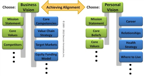 change_management_model_aligning_business_and_personal_decisions