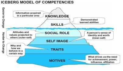 Competencies Ice-berg