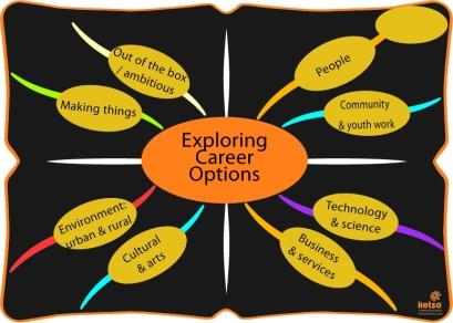 Exploring Career Options