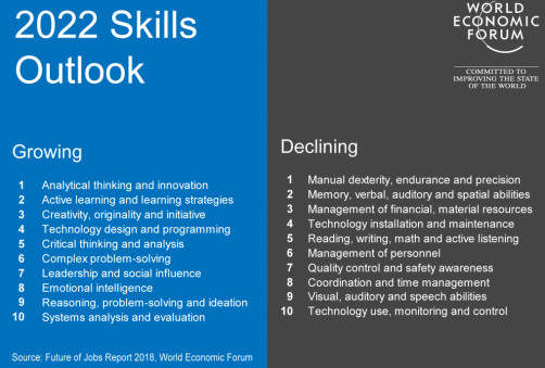 2022 - Growing Job Skills for The Future - WEF
