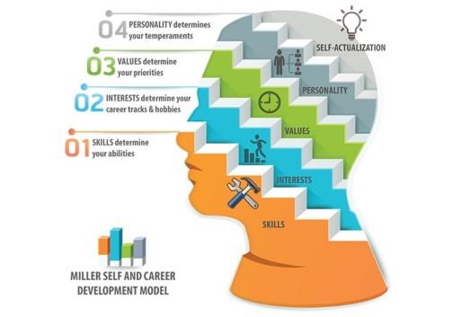 4. Miller Self and Career Development Model - head pic