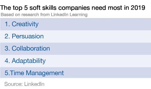5 Soft Skills for the Future - LinkedIn 2019