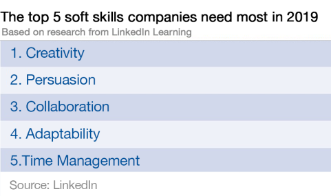 5 Soft Skills for the Future - LinkedIn 2019