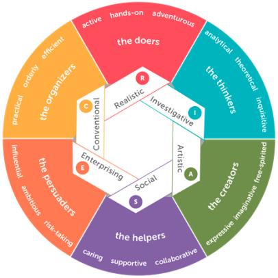 6. RIASEC diagram