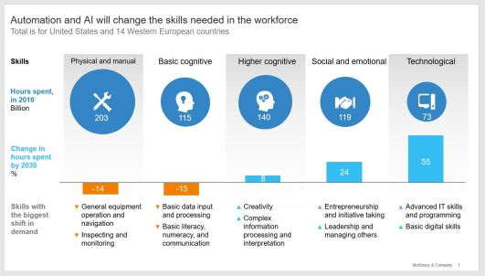 MGI Automation and AI will change the skills needed