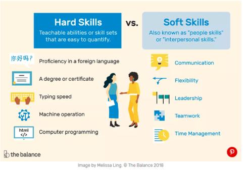 TheBalance-Hard-Skills-Soft-Skills