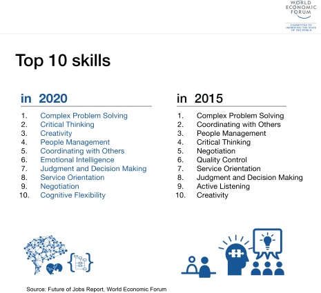 WEF The 10 Skills you need to thrive in the 21st Century - 2020