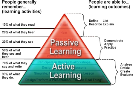 Active learning Vs Passive learning