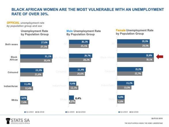 Black African women