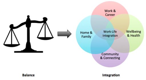 Comparison - Worklife Balance and Work-Life Integration