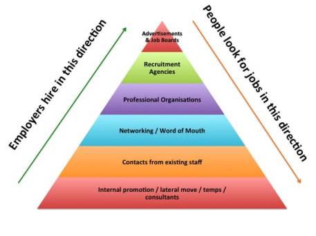 job-pyramid1