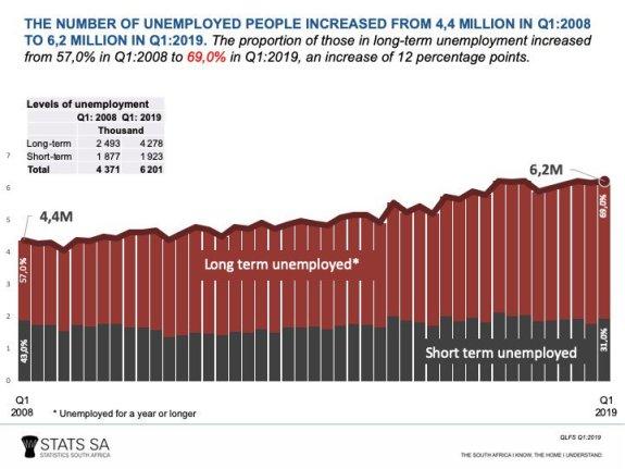 longterm unemployment