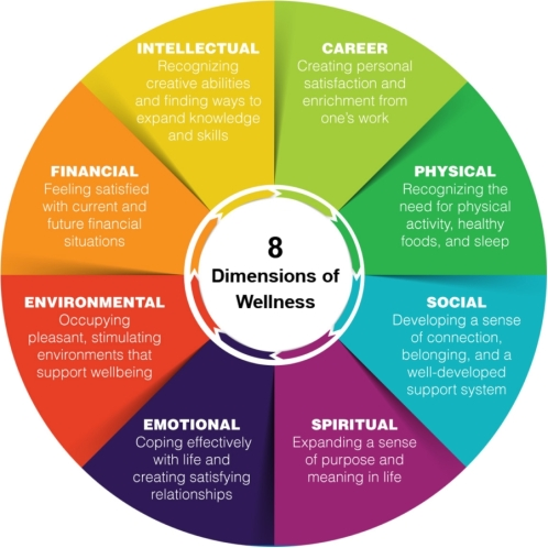 THD-8-Dimensions-of-Wellness