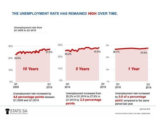 Unemployment trend pic