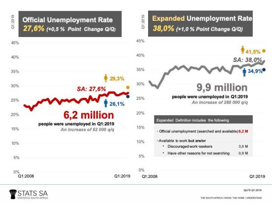 Women unemployed more