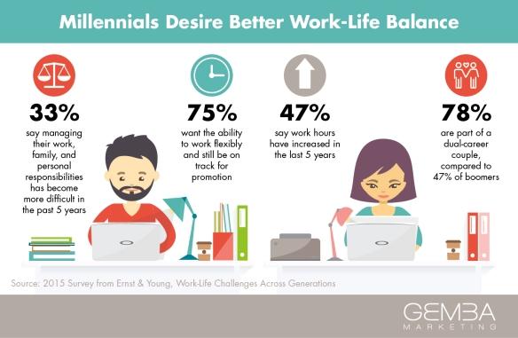Work_Life_Balance-011 - Millenials
