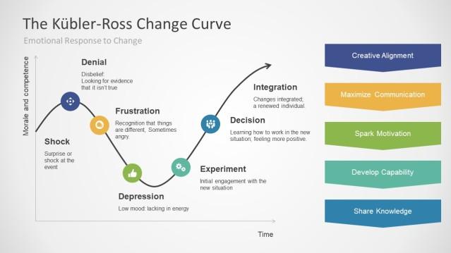 7305-01-the-kübler-ross-change-curve-16x9-1