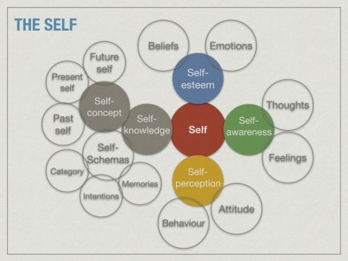 Dimensions_of_the_Self